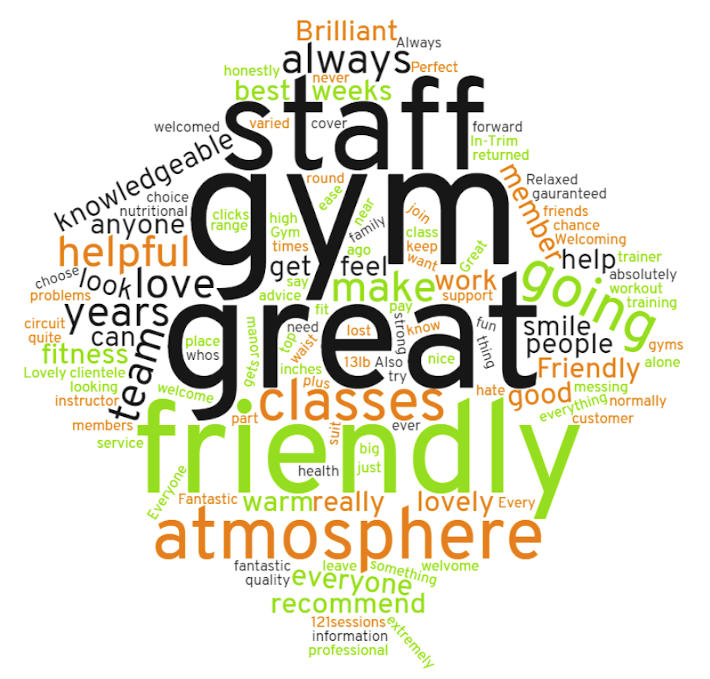 Word cloud generated from our Facebook reviews